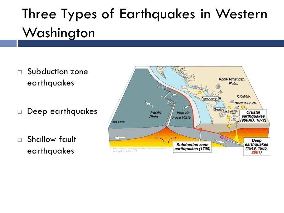 Three Types of Earthquakes in Western Washington  Subduction zone earthquakes  Deep earthquakes  Shallow fault earthquakes http://www.ouramazingplanet.com/1694-cascadia-fault- earthquake-monitors.html