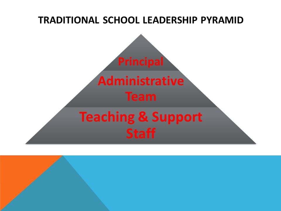 TRADITIONAL SCHOOL LEADERSHIP PYRAMID Principal Administrative Team Teaching & Support Staff