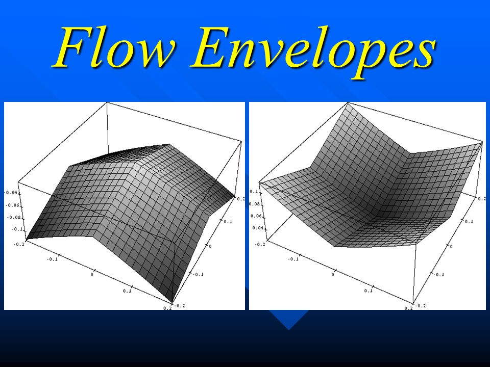 2-D Motion Envelopes