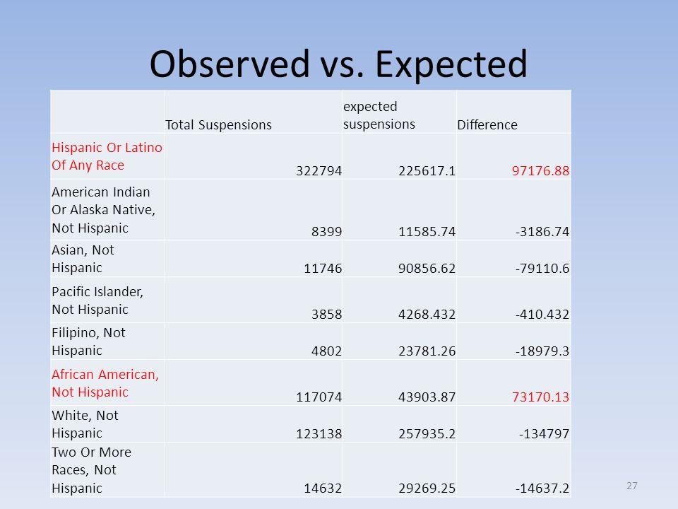 Observed vs.