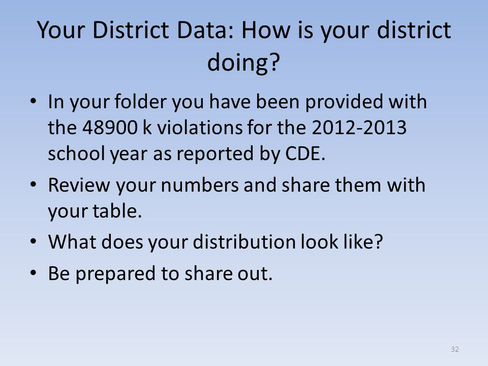 Your District Data: How is your district doing.