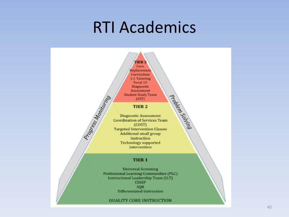 RTI Academics 40