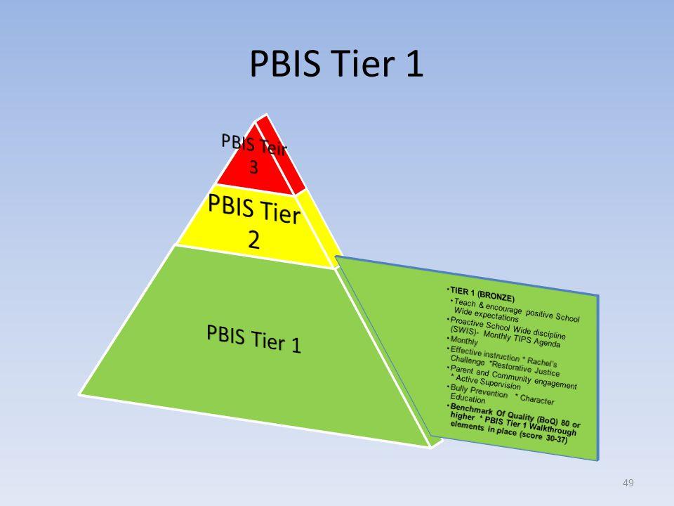 PBIS Tier 1 49