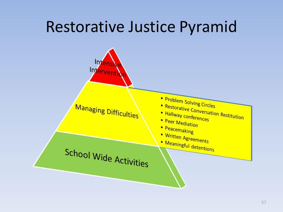 Restorative Justice Pyramid 57