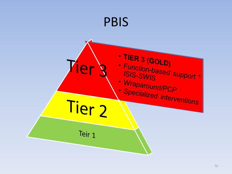 PBIS 70