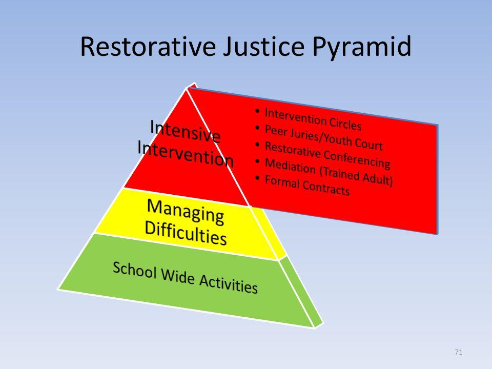 Restorative Justice Pyramid 71