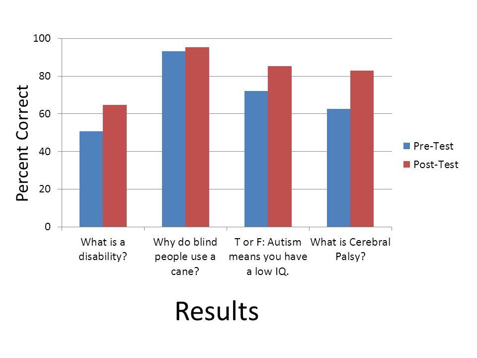 Percent Correct Results