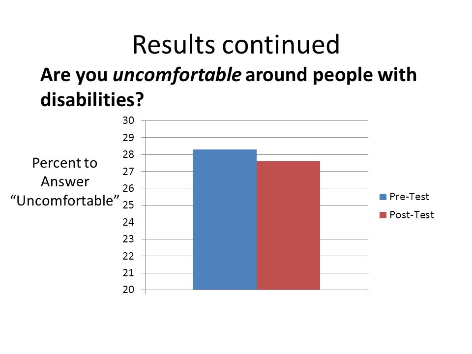 Results continued Are you uncomfortable around people with disabilities.