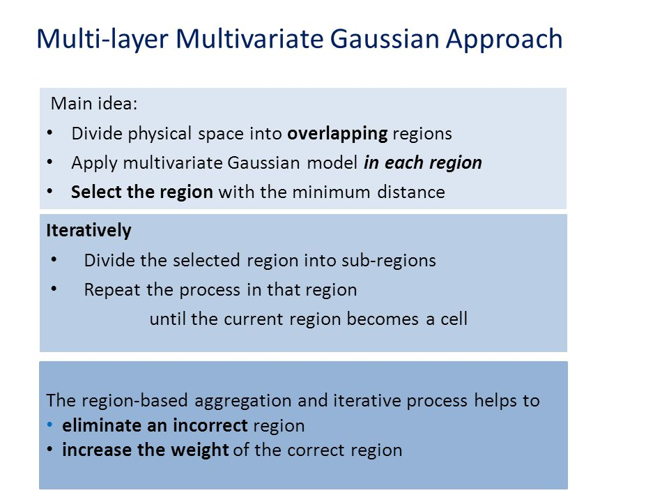 Multi-layer Multivariate Gaussian Approach Main idea: Divide physical space into overlapping regions Apply multivariate Gaussian model in each region