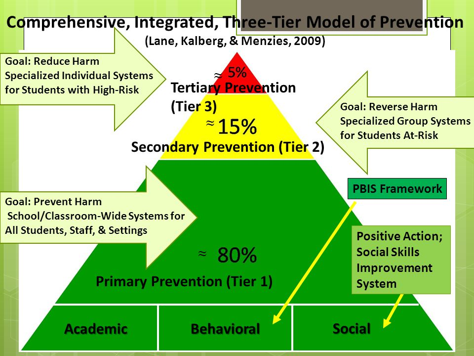Goal: Reduce Harm Specialized Individual Systems for Students with High-Risk Goal: Reverse Harm Specialized Group Systems for Students At-Risk Goal: Prevent Harm School/Classroom-Wide Systems for All Students, Staff, & Settings AcademicBehavioral Social Comprehensive, Integrated, Three-Tier Model of Prevention (Lane, Kalberg, & Menzies, 2009) Tertiary Prevention (Tier 3) Secondary Prevention (Tier 2) Primary Prevention (Tier 1) ≈ ≈ ≈ PBIS Framework Positive Action; Social Skills Improvement System