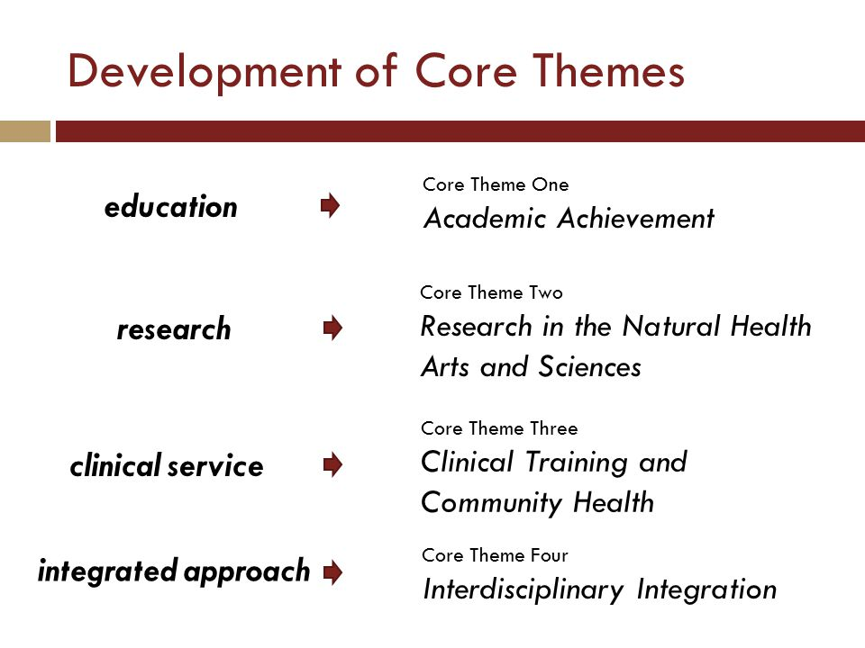 Development of Core Themes integrated approach education research clinical service Core Theme One Academic Achievement Core Theme Two Research in the Natural Health Arts and Sciences Core Theme Three Clinical Training and Community Health Core Theme Four Interdisciplinary Integration