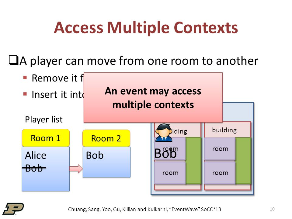 Chuang, Sang, Yoo, Gu, Killian and Kulkarni, EventWave SoCC '13 Access Multiple Contexts  A player can move from one room to another  Remove it from source room  Insert it into destination room 10 world building room Room 1 Room 2 Alice Bob Player list An event may access multiple contexts Bob