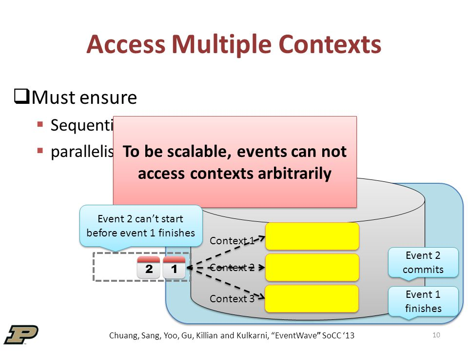Chuang, Sang, Yoo, Gu, Killian and Kulkarni, EventWave SoCC '13 Access Multiple Contexts  Must ensure  Sequential semantics  parallelism Event 1 finishes Event 2 commits 1 2 10 To be scalable, events can not access contexts arbitrarily Event 2 can't start before event 1 finishes Context 1 Context 2 Context 3