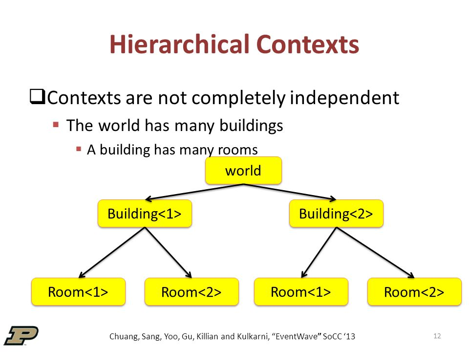 Chuang, Sang, Yoo, Gu, Killian and Kulkarni, EventWave SoCC '13 Hierarchical Contexts 12 world Building Room  Contexts are not completely independent  The world has many buildings  A building has many rooms