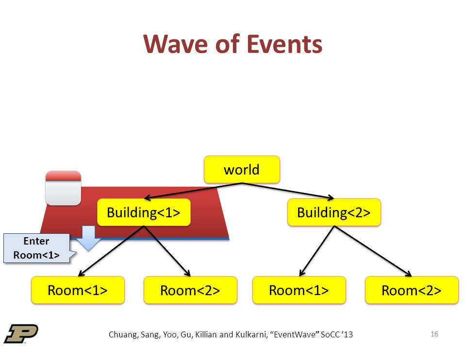 Chuang, Sang, Yoo, Gu, Killian and Kulkarni, EventWave SoCC '13 Wave of Events 16 world Building Room Enter Room