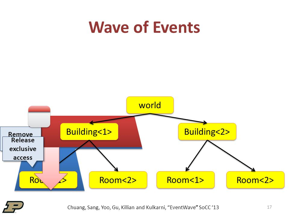 Chuang, Sang, Yoo, Gu, Killian and Kulkarni, EventWave SoCC '13 Wave of Events 17 world Building Room Remove player Release exclusive access