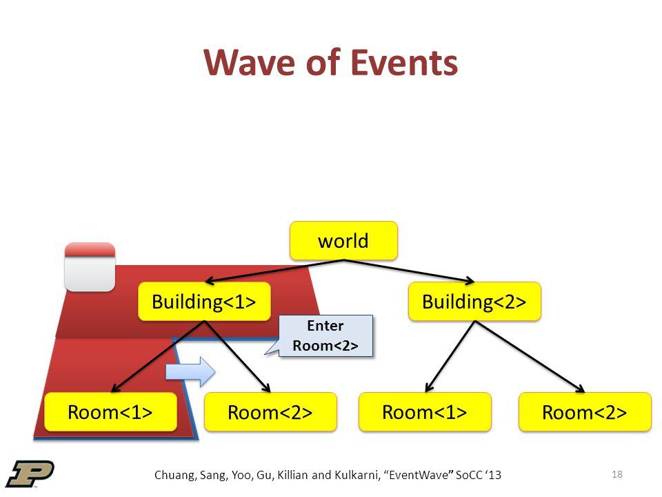 Chuang, Sang, Yoo, Gu, Killian and Kulkarni, EventWave SoCC '13 Wave of Events 18 world Building Room Enter Room