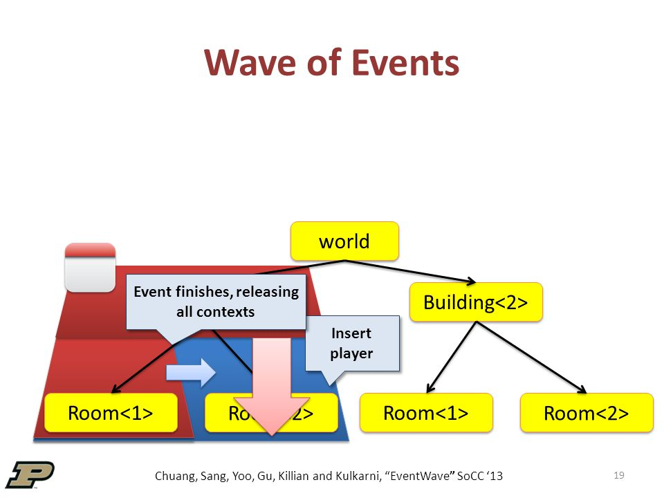 """Chuang, Sang, Yoo, Gu, Killian and Kulkarni, """"EventWave"""" SoCC '13 Wave of Events 19 world Building Room Insert player Event finishes, releasing all co"""
