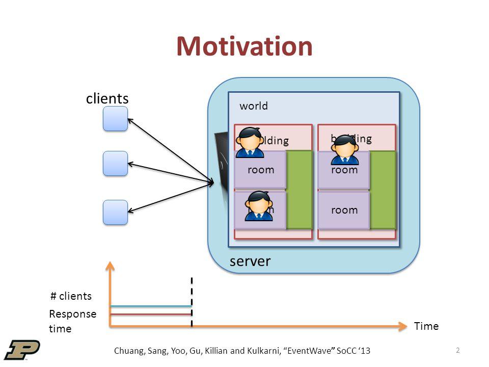 Chuang, Sang, Yoo, Gu, Killian and Kulkarni, EventWave SoCC '13 Multi-player Game Server 33 Setup  Server logical node  1 x Extra Large Instance (head)  64 x Small Instances  Client logical nodes  128 clients on 16 EC2 Small Instances Measure  Latency