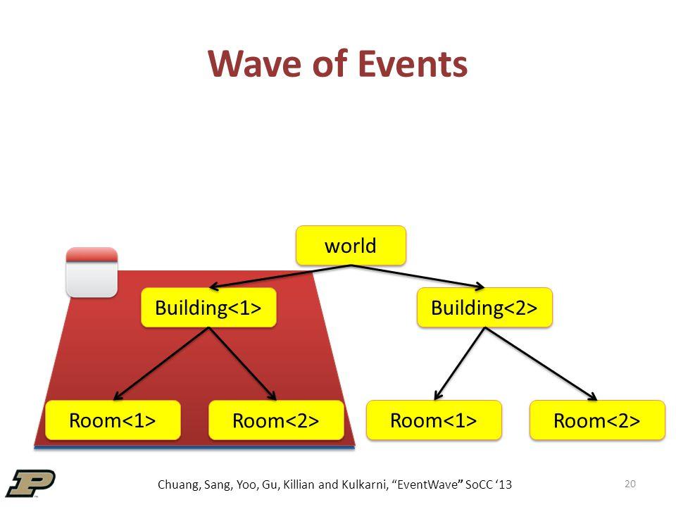 Chuang, Sang, Yoo, Gu, Killian and Kulkarni, EventWave SoCC '13 Wave of Events 20 world Building Room