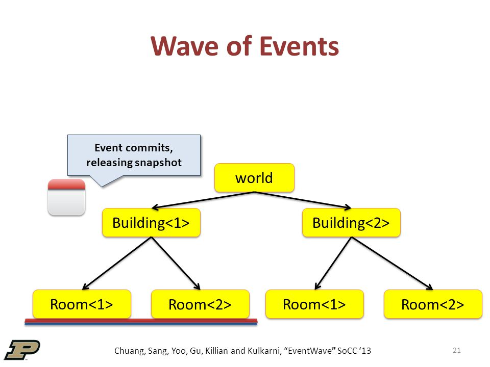"""Chuang, Sang, Yoo, Gu, Killian and Kulkarni, """"EventWave"""" SoCC '13 Wave of Events 21 world Building Room Event commits, releasing snapshot"""