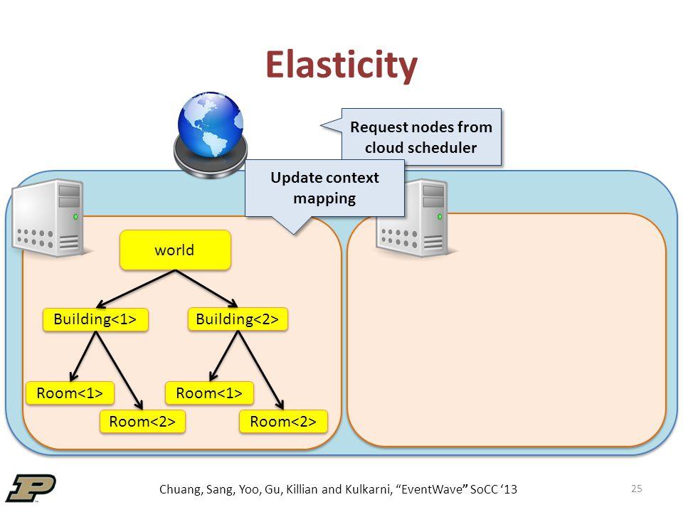 "Chuang, Sang, Yoo, Gu, Killian and Kulkarni, ""EventWave"" SoCC '13 25 Elasticity world Building Room Request nodes from cloud scheduler Update context"