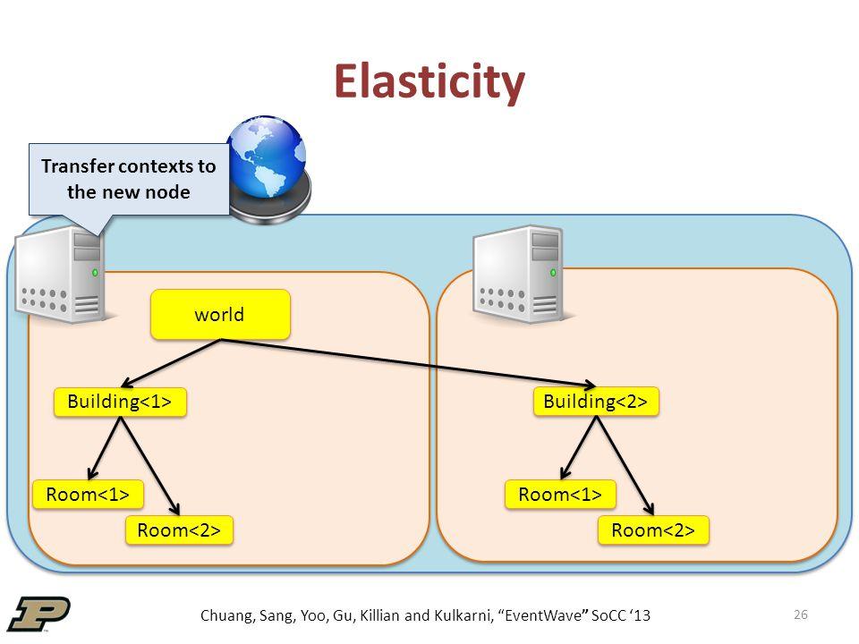 Chuang, Sang, Yoo, Gu, Killian and Kulkarni, EventWave SoCC '13 26 Elasticity world Building Room Transfer contexts to the new node