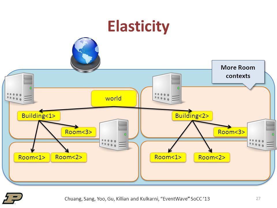 Chuang, Sang, Yoo, Gu, Killian and Kulkarni, EventWave SoCC '13 27 Elasticity world Building Room More Room contexts