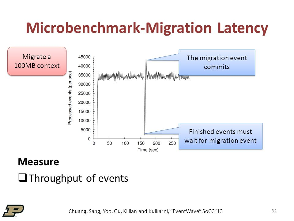 Chuang, Sang, Yoo, Gu, Killian and Kulkarni, EventWave SoCC '13 Microbenchmark-Migration Latency Measure  Throughput of events 32 The migration event commits Finished events must wait for migration event Migrate a 100MB context