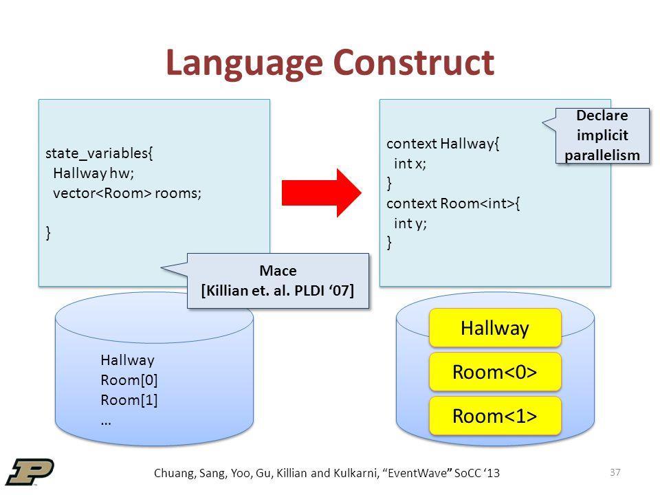 Chuang, Sang, Yoo, Gu, Killian and Kulkarni, EventWave SoCC '13 Language Construct 37 state_variables{ Hallway hw; vector rooms; } state_variables{ Hallway hw; vector rooms; } context Hallway{ int x; } context Room { int y; } context Hallway{ int x; } context Room { int y; } Declare implicit parallelism Mace [Killian et.