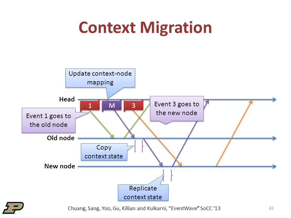 Chuang, Sang, Yoo, Gu, Killian and Kulkarni, EventWave SoCC '13 42 Context Migration Head Old node New node Copy context state Replicate context state Event 1 goes to the old node Event 3 goes to the new node 1 1 M M 3 3 Update context-node mapping
