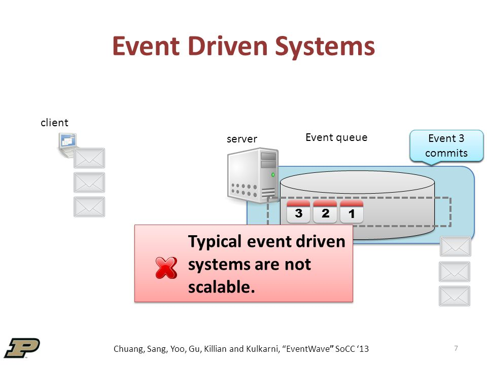 "Chuang, Sang, Yoo, Gu, Killian and Kulkarni, ""EventWave"" SoCC '13 Event Driven Systems 7 1 2 3 Event 1 commits Event 2 commits Event 3 commits Typical"