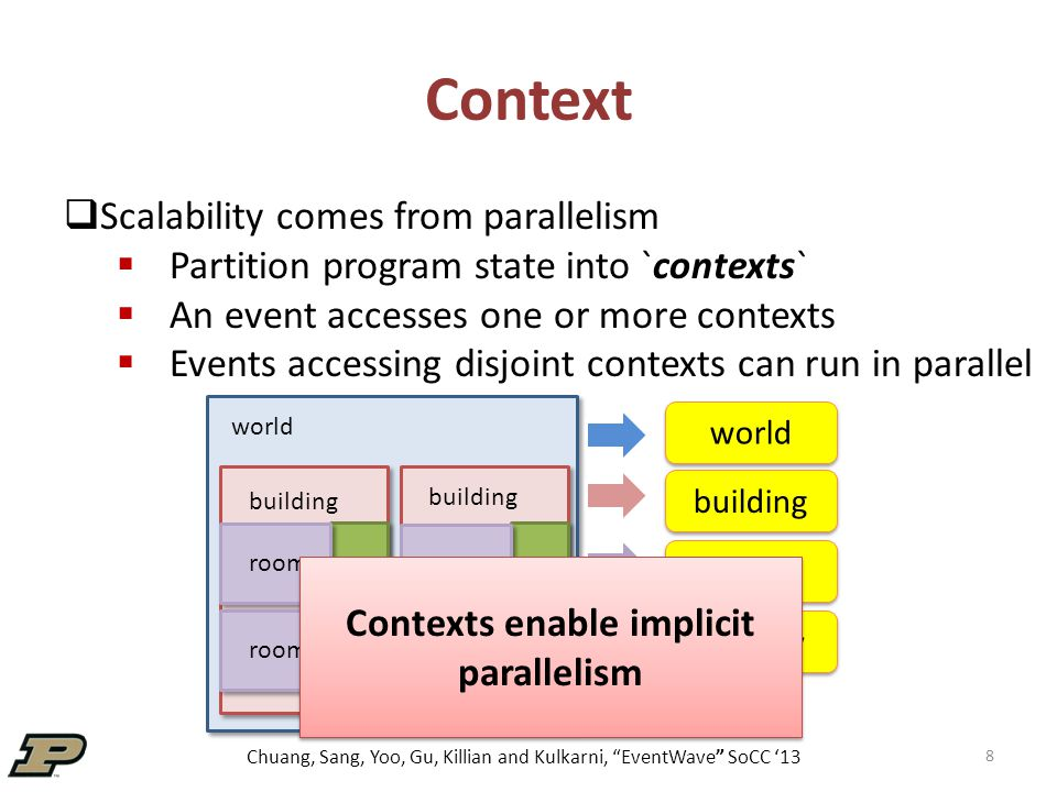 Chuang, Sang, Yoo, Gu, Killian and Kulkarni, EventWave SoCC '13 Context 8 world building room  Scalability comes from parallelism  Partition program state into `contexts`  An event accesses one or more contexts  Events accessing disjoint contexts can run in parallel world building room hallway Contexts enable implicit parallelism