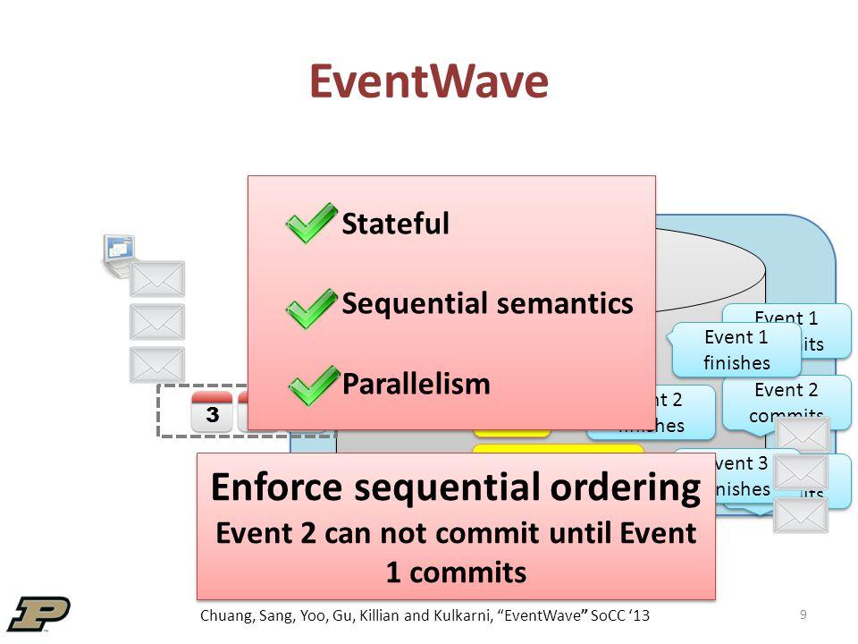 Chuang, Sang, Yoo, Gu, Killian and Kulkarni, EventWave SoCC '13 Microbenchmark-Scalability 30 Takeaway: Throughput grows w.r.t.