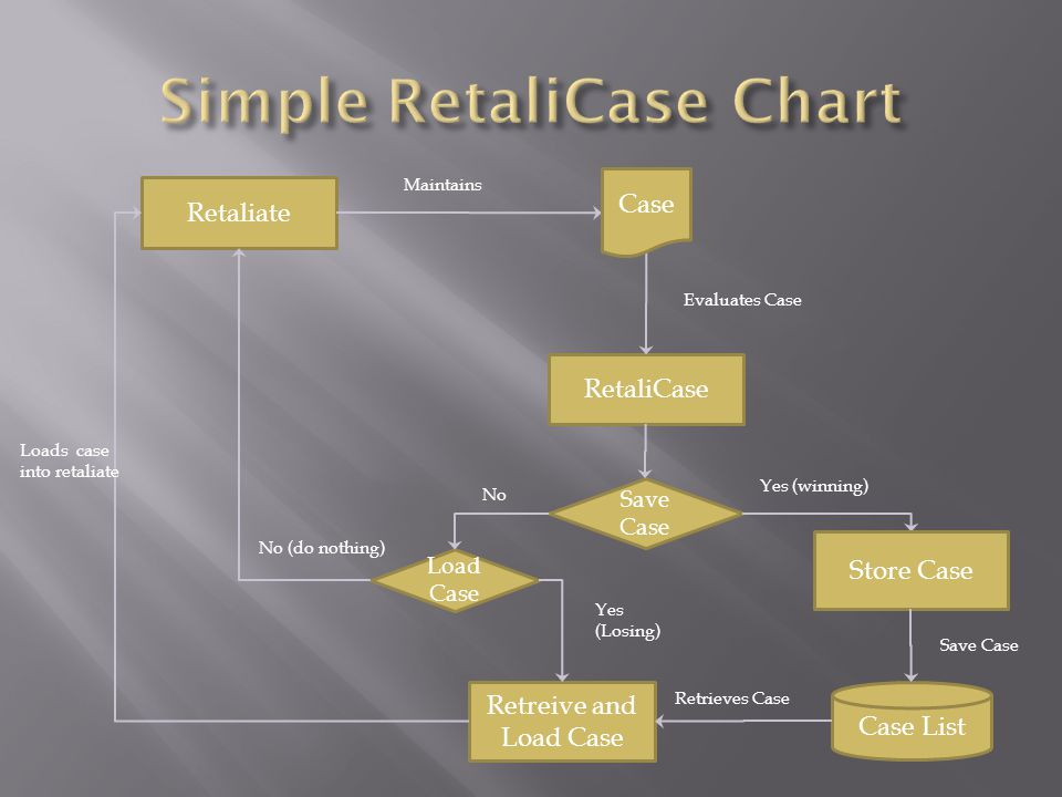Retaliate Case List Maintains RetaliCase Save Case Evaluates Case Load Case No Yes (winning) Store Case Save Case Case Retreive and Load Case Retrieves Case Yes (Losing) Loads case into retaliate No (do nothing)