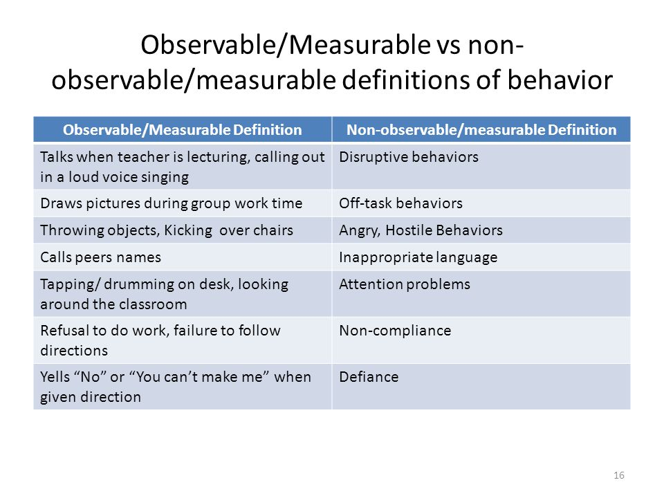 Observable/Measurable vs non- observable/measurable definitions of behavior Observable/Measurable DefinitionNon-observable/measurable Definition Talks when teacher is lecturing, calling out in a loud voice singing Disruptive behaviors Draws pictures during group work timeOff-task behaviors Throwing objects, Kicking over chairsAngry, Hostile Behaviors Calls peers namesInappropriate language Tapping/ drumming on desk, looking around the classroom Attention problems Refusal to do work, failure to follow directions Non-compliance Yells No or You can't make me when given direction Defiance 16
