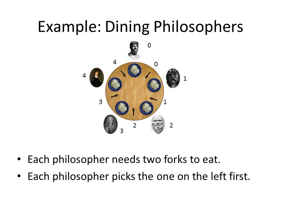 Example: Dining Philosophers Each philosopher needs two forks to eat.