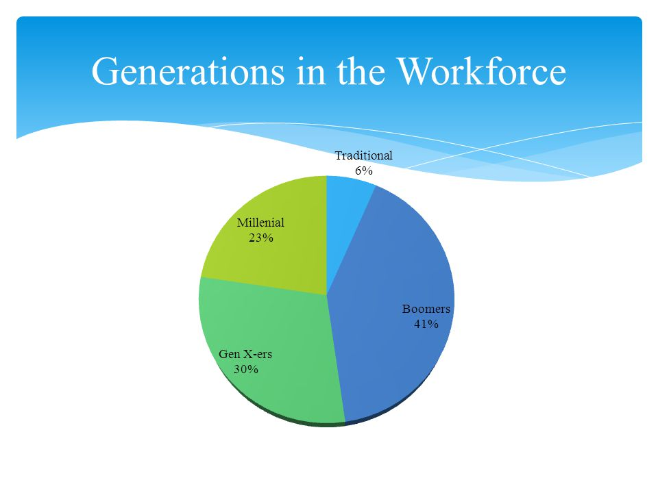 Generations in the Workforce
