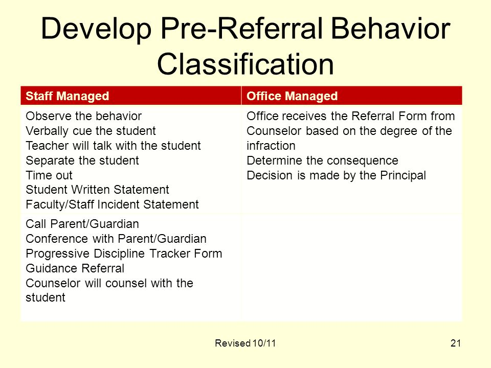 Develop Pre-Referral Behavior Classification Staff ManagedOffice Managed Observe the behavior Verbally cue the student Teacher will talk with the student Separate the student Time out Student Written Statement Faculty/Staff Incident Statement Office receives the Referral Form from Counselor based on the degree of the infraction Determine the consequence Decision is made by the Principal Call Parent/Guardian Conference with Parent/Guardian Progressive Discipline Tracker Form Guidance Referral Counselor will counsel with the student Revised 10/1121