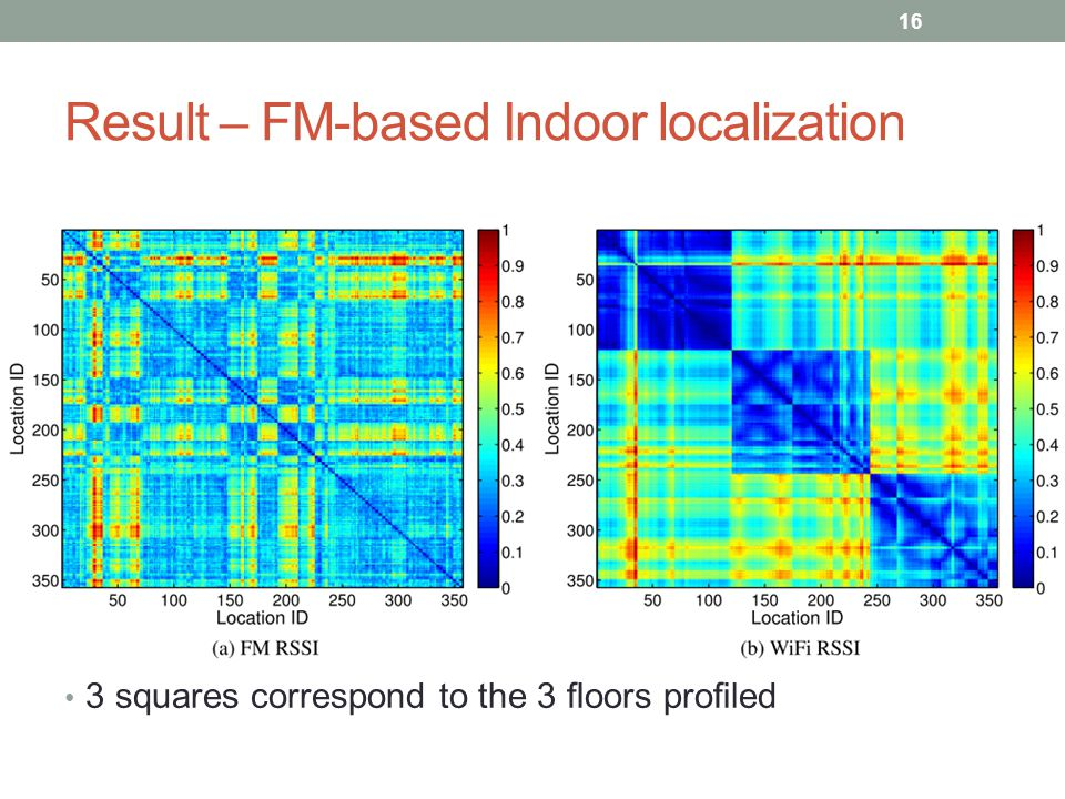 Result – FM-based Indoor localization 3 squares correspond to the 3 floors profiled 16