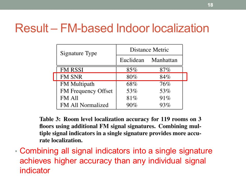 Result – FM-based Indoor localization Combining all signal indicators into a single signature achieves higher accuracy than any individual signal indicator 18
