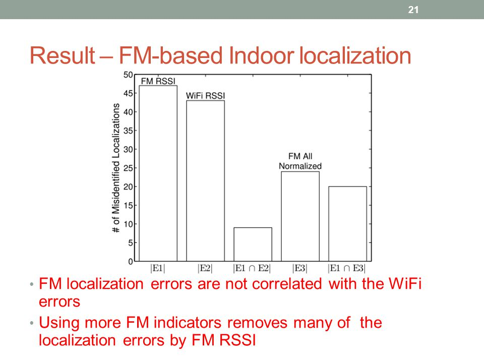 Result – FM-based Indoor localization FM localization errors are not correlated with the WiFi errors Using more FM indicators removes many of the localization errors by FM RSSI 21