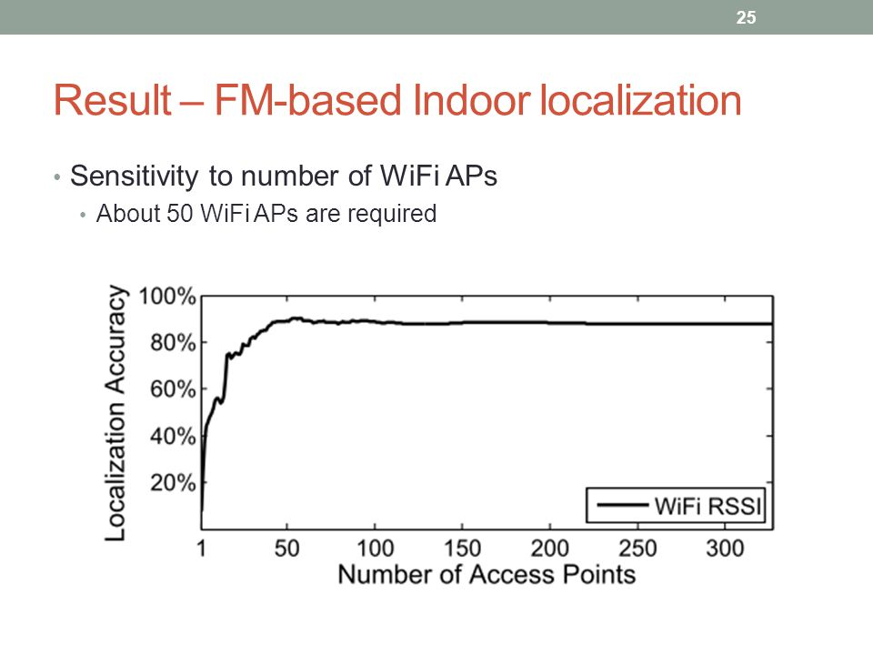 Result – FM-based Indoor localization Sensitivity to number of WiFi APs About 50 WiFi APs are required 25