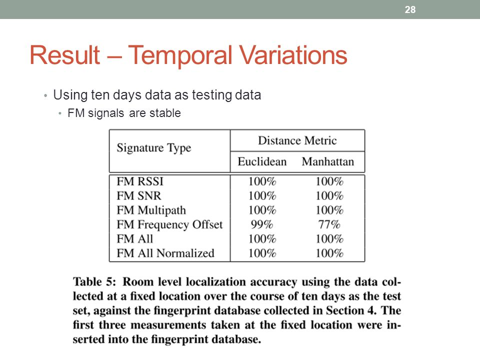 Result – Temporal Variations Using ten days data as testing data FM signals are stable 28