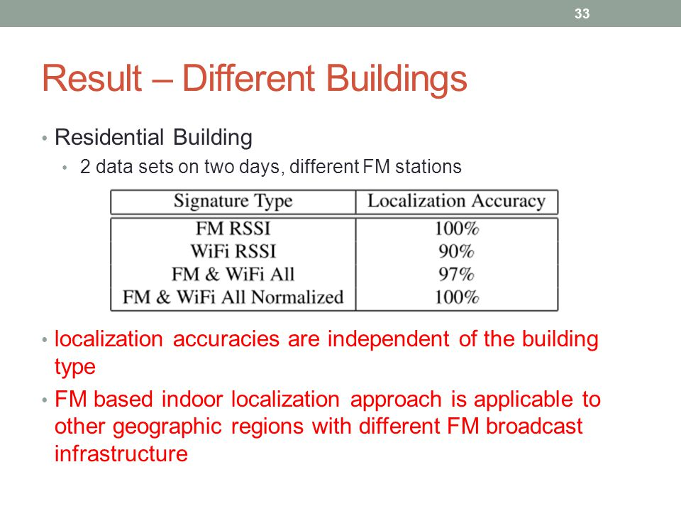 Result – Different Buildings Residential Building 2 data sets on two days, different FM stations localization accuracies are independent of the building type FM based indoor localization approach is applicable to other geographic regions with different FM broadcast infrastructure 33