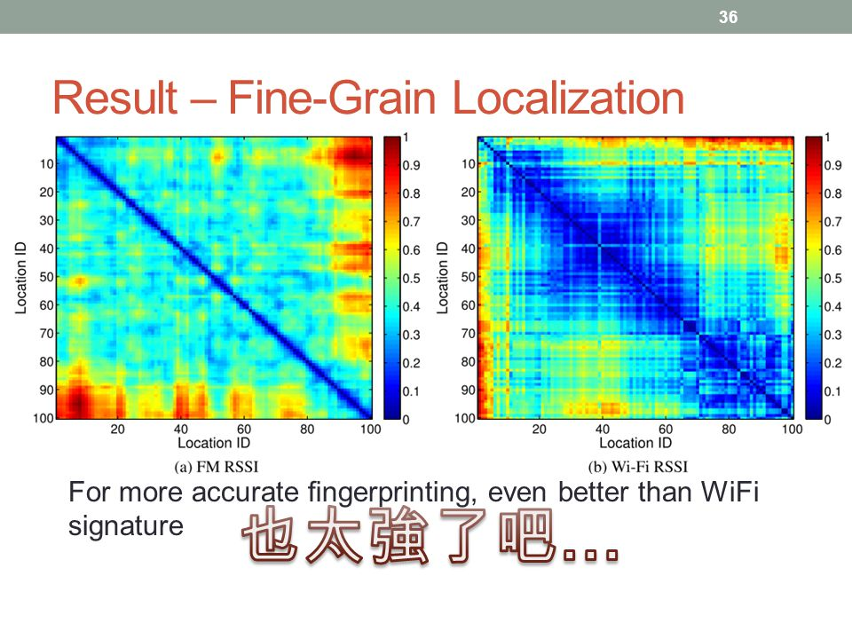Result – Fine-Grain Localization FM RSSI signatures have the necessary spatial resolution For more accurate fingerprinting, even better than WiFi signature 36