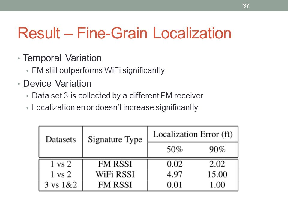 Result – Fine-Grain Localization Temporal Variation FM still outperforms WiFi significantly Device Variation Data set 3 is collected by a different FM receiver Localization error doesn't increase significantly 37