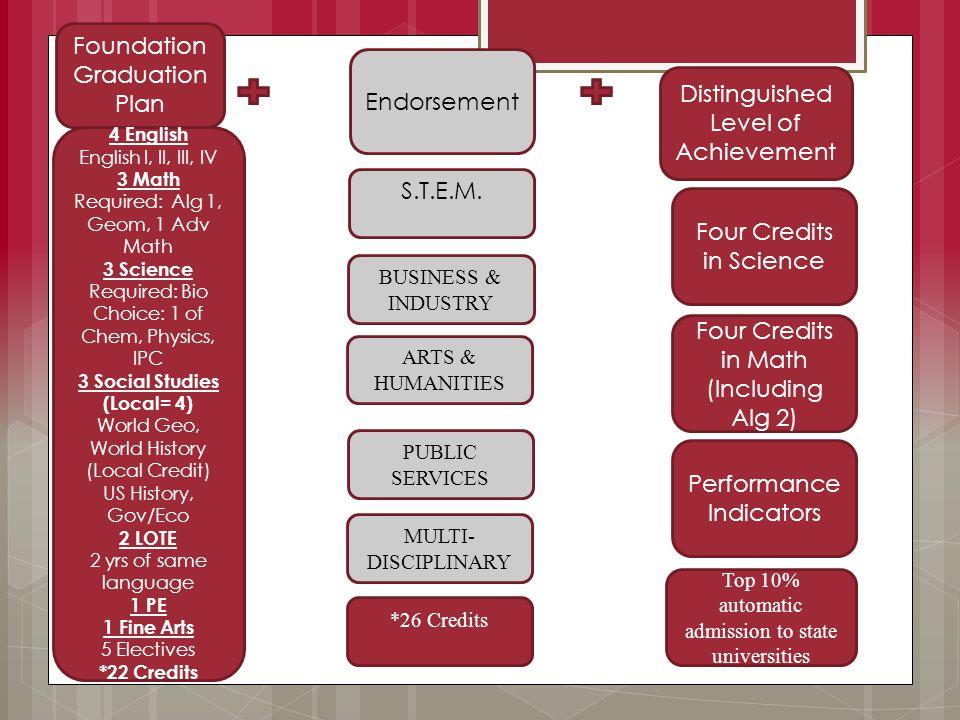 Foundation Graduation Plan Endorsement Distinguished Level of Achievement 1 Fine Arts 1 PE 7 Electives (including 4 English ELA 1, 2, 3, 4 4 English ELA 1, 2, 3, 4 4 English ELA 1, 2, 3, 4 Performance Indicators Four Credits in Science Four Credits in Math (Including Alg 2) S.T.E.M.