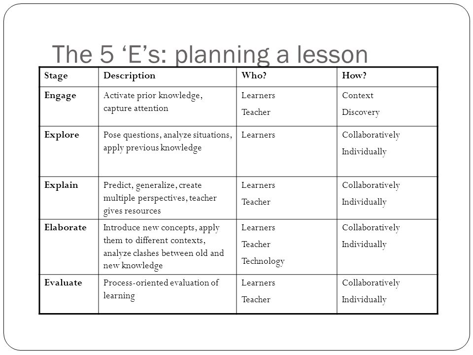 The 5 'E's: planning a lesson StageDescriptionWho?How.
