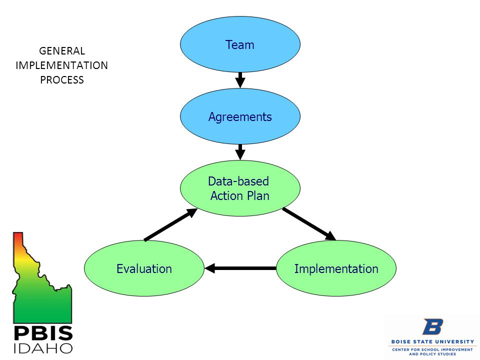 GENERAL IMPLEMENTATION PROCESS Agreements Team Data-based Action Plan ImplementationEvaluation